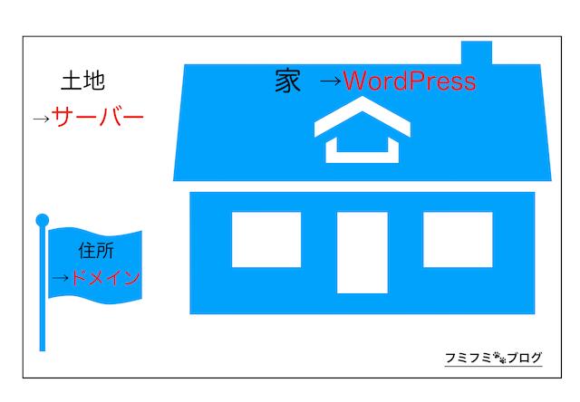 サーバー ドメイン WordPress
