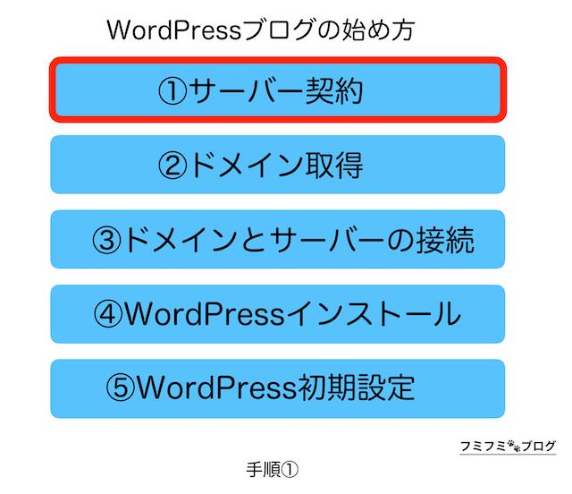 WordPress ブログ 始め方 手順1