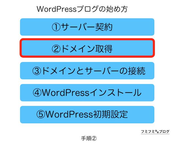WordPress ブログ 始め方 手順 2