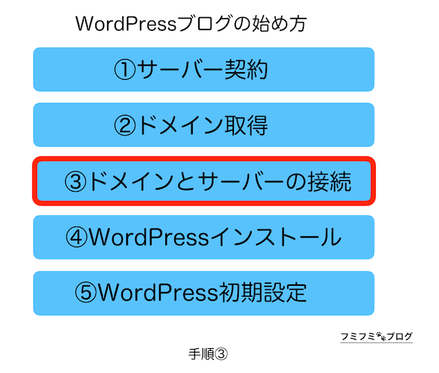 WordPress ブログ 始め方 手順 3