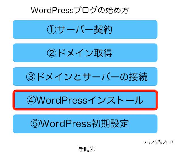 WordPress ブログ 始め方 手順 4