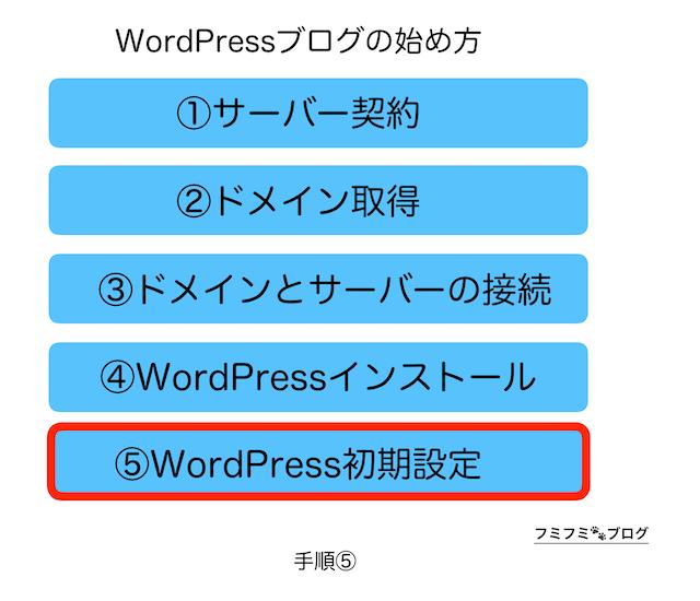 WordPress ブログ 始め方 手順 5