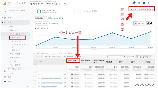 Google Analytics グーグルアナリティクス ページビュー
