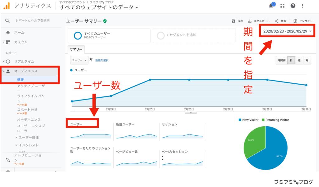 Google Analytics グーグルアナリティクス ユーザー数