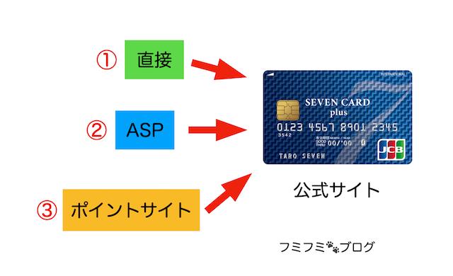 セブンカード プラス 入会 方法